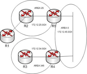ospf - 4 routers