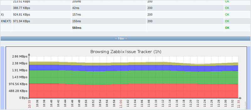 Zabbix Monitoring