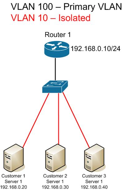 proxy-arp--local-proxy-arp